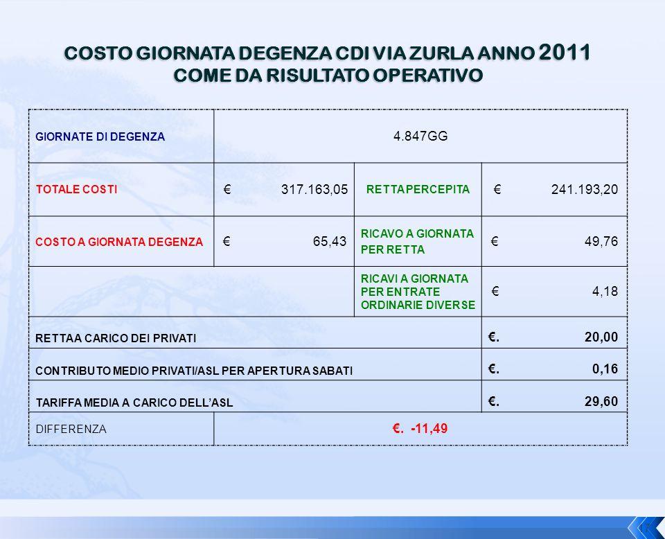 COSTO GIORNATA DEGENZA CDI VIA ZURLA ANNO 2011 COME DA RISULTATO OPERATIVO GIORNATE DI DEGENZA 4.847GG TOTALE COSTI € 317.163,05 RETTA PERCEPITA € 241