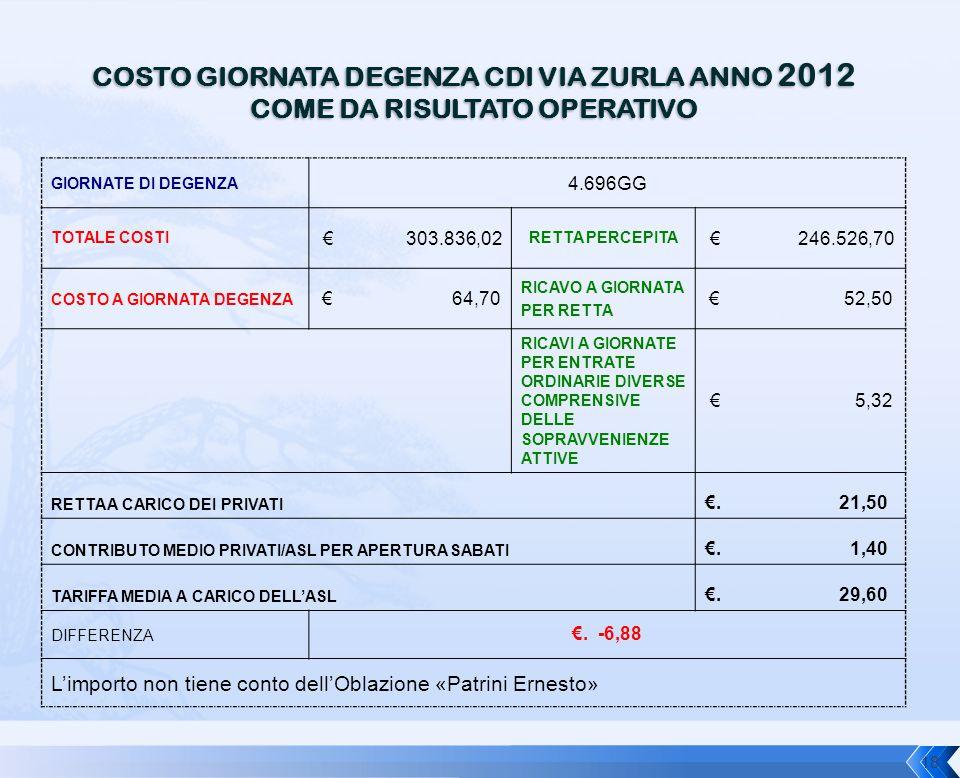 COSTO GIORNATA DEGENZA CDI VIA ZURLA ANNO 2012 COME DA RISULTATO OPERATIVO GIORNATE DI DEGENZA 4.696GG TOTALE COSTI € 303.836,02 RETTA PERCEPITA € 246