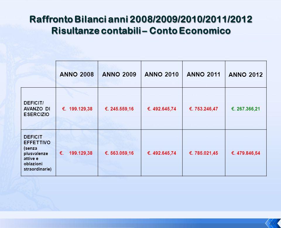 ANNO 2008ANNO 2009ANNO 2010ANNO 2011ANNO 2012 DEFICIT/ AVANZO DI ESERCIZIO €. 199.129,38€. 245.559,16€. 492.645,74€. 753.246,47€. 267.366,21 DEFICIT E