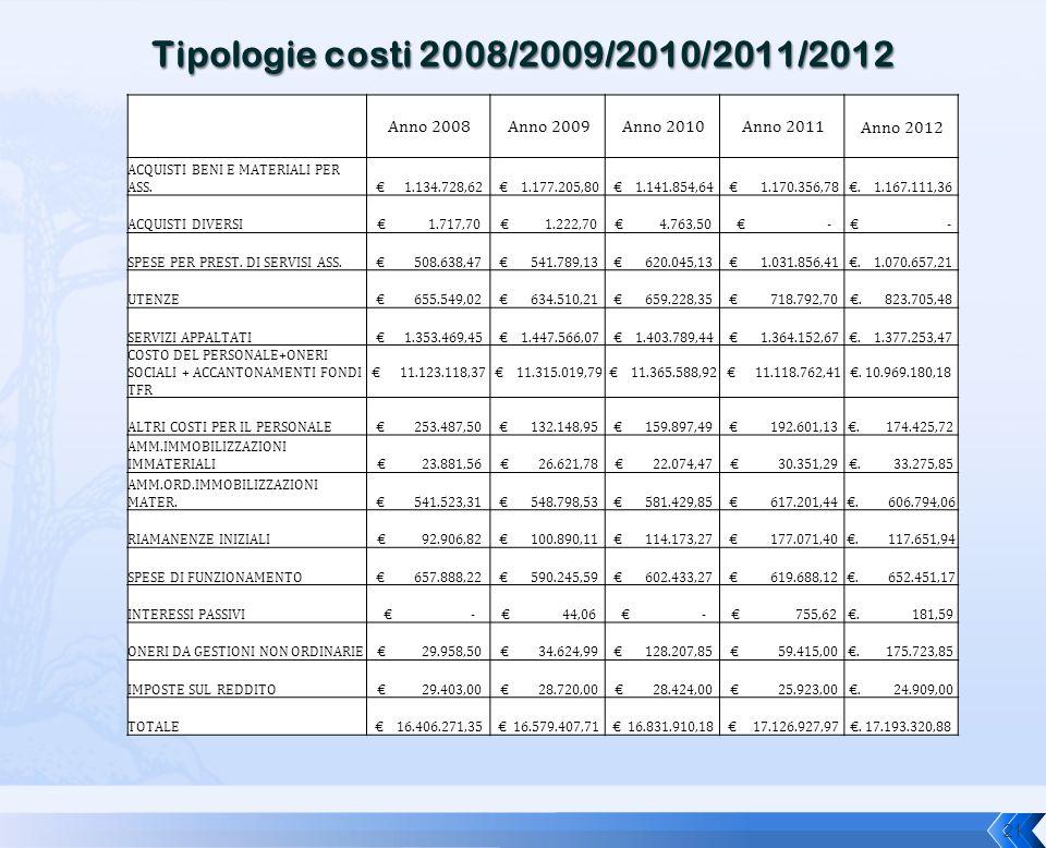 21 Anno 2008 Anno 2009 Anno 2010 Anno 2011 Anno 2012 ACQUISTI BENI E MATERIALI PER ASS. € 1.134.728,62 € 1.177.205,80 € 1.141.854,64 € 1.170.356,78€.