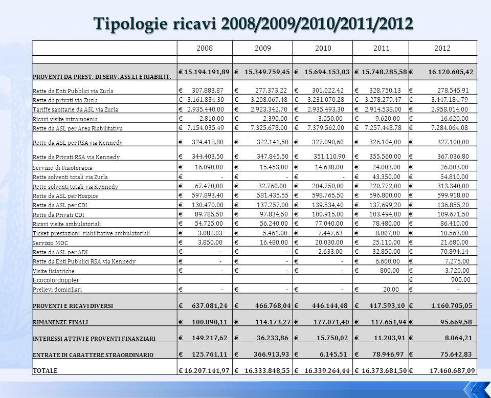 22 20082009 2010 20112012 PROVENTI DA PREST. DI SERV. ASS.LI E RIABILIT. € 15.194.191,89 € 15.349.759,45 € 15.694.153,03 € 15.748.285,58€ 16.120.605,4