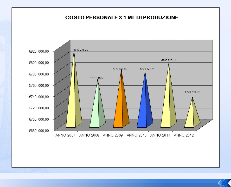 Anno 2008€.153,00 Anno 2009€. -4,00 Anno 2010 €. 252,00 Anno 2011 €.