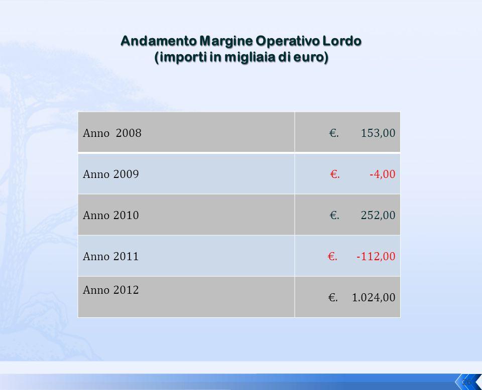 Anno 2008€. 153,00 Anno 2009€. -4,00 Anno 2010 €. 252,00 Anno 2011 €. -112,00 Anno 2012 €. 1.024,00 26