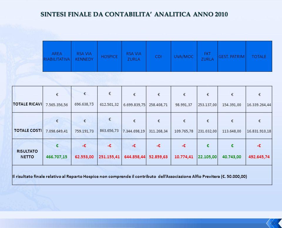 AREA RIABILITATIVA RSA VIA KENNEDY HOSPICE RSA VIA ZURLA CDIUVA/MOC FKT ZURLA GEST. PATRIMTOTALE TOTALE RICAVI € 7.565.356,56 € 696.638,7 3 € 612.501,
