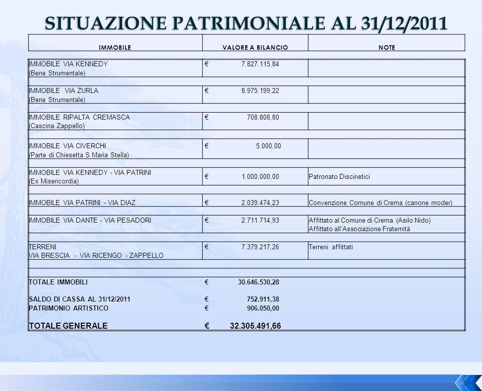 SITUAZIONE PATRIMONIALE AL 31/12/2011 IMMOBILEVALORE A BILANCIONOTE IMMOBILE VIA KENNEDY € 7.827.115,84 (Bene Strumentale) IMMOBILE VIA ZURLA € 8.975.