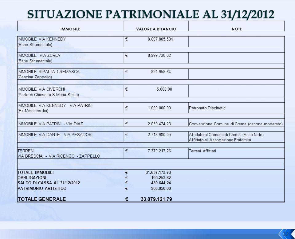 SITUAZIONE PATRIMONIALE AL 31/12/2012 IMMOBILEVALORE A BILANCIONOTE IMMOBILE VIA KENNEDY € 8.607.805,534 (Bene Strumentale) IMMOBILE VIA ZURLA € 8.999