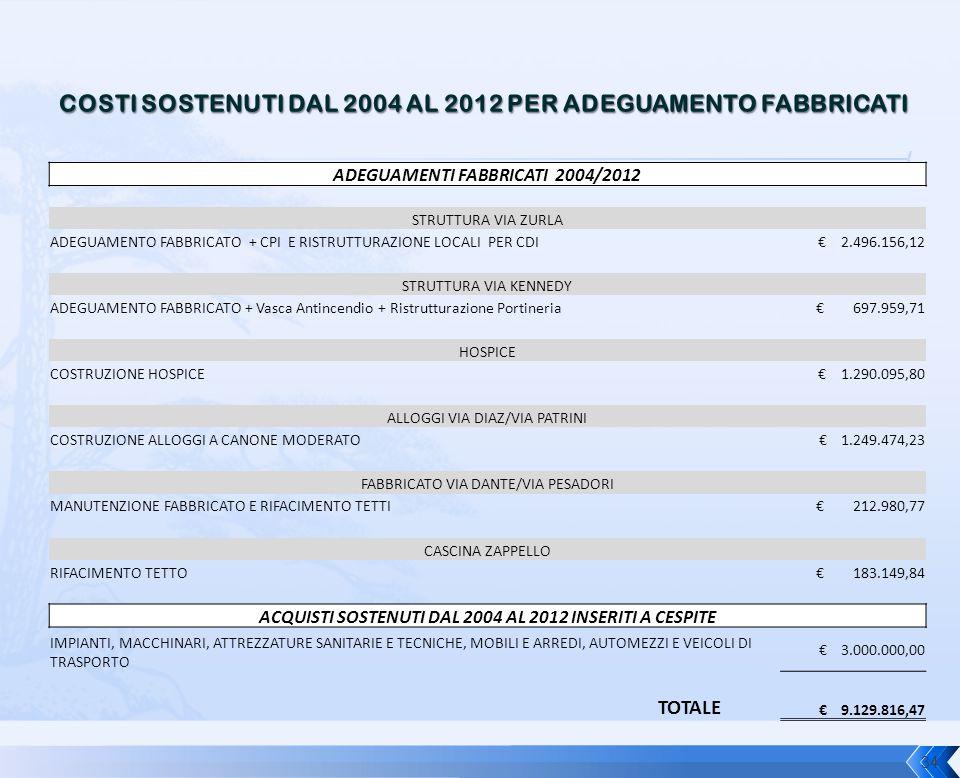 34 ADEGUAMENTI FABBRICATI 2004/2012 STRUTTURA VIA ZURLA ADEGUAMENTO FABBRICATO + CPI E RISTRUTTURAZIONE LOCALI PER CDI € 2.496.156,12 STRUTTURA VIA KE