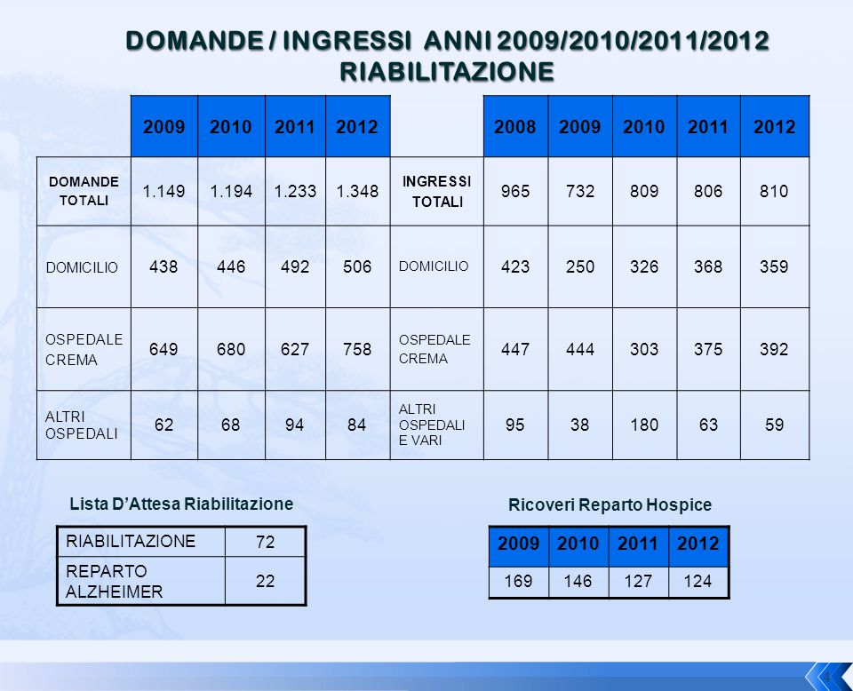 200920102011201220082009201020112012 DOMANDE TOTALI 1.1491.1941.2331.348 INGRESSI TOTALI 965732809806810 DOMICILIO 438446492506 DOMICILIO 423250326368