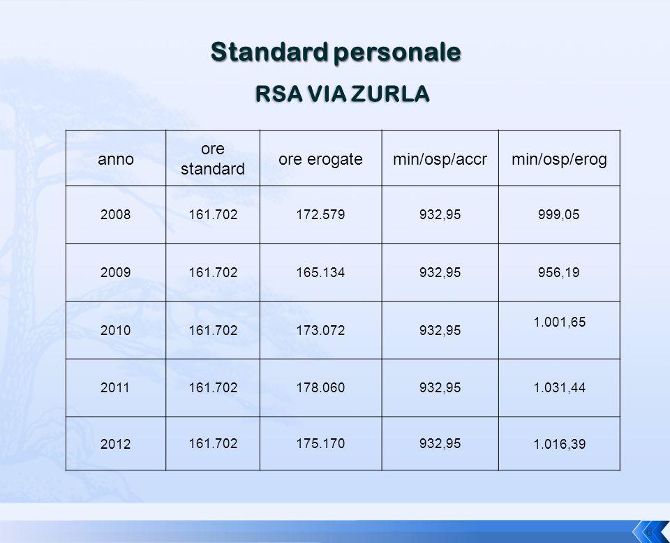 RSA VIA ZURLA anno ore standard ore erogatemin/osp/accrmin/osp/erog 2008161.702172.579932,95999,05 2009161.702165.134932,95956,19 2010161.702173.07293