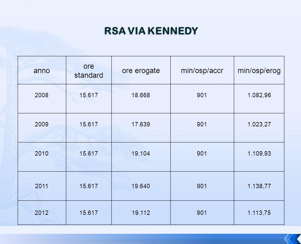RSA VIA KENNEDY anno ore standard ore erogatemin/osp/accrmin/osp/erog 200815.61718.6689011.082,96 200915.61717.6399011.023,27 201015.61719.1049011.109