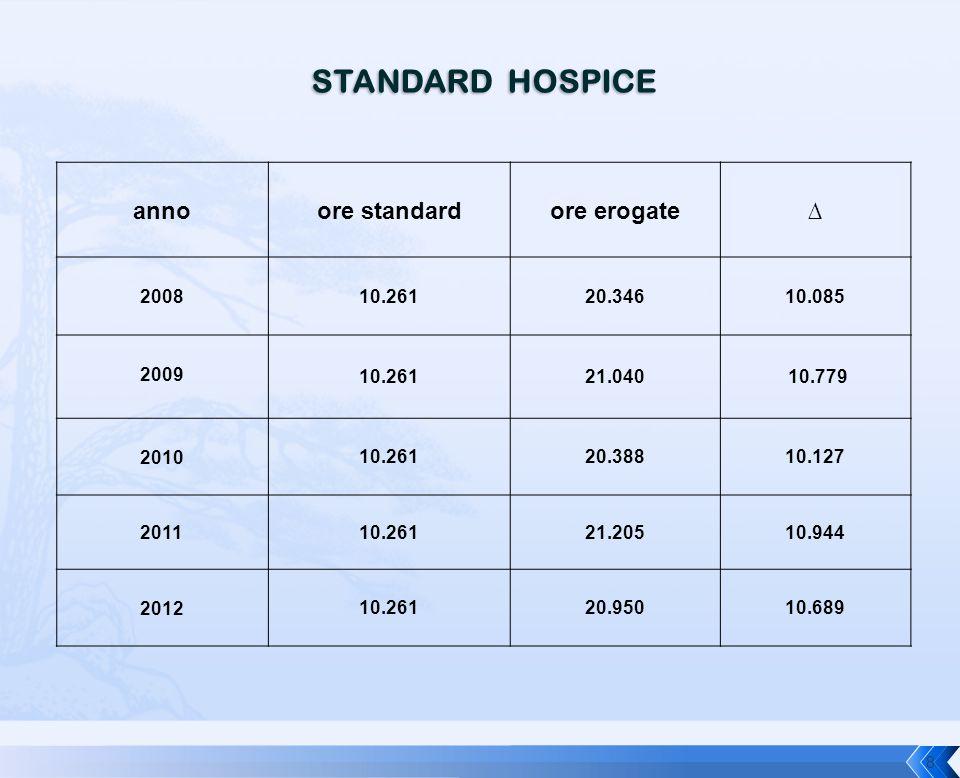 STANDARD HOSPICE annoore standardore erogate∆ 200810.26120.34610.085 2009 10.26121.040 10.779 201010.26120.38810.127 201110.26121.20510.944 201210.261