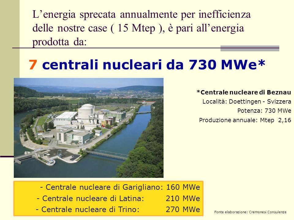 L'energia sprecata annualmente per inefficienza delle nostre case ( 15 Mtep ), è pari all'energia prodotta da: - Centrale nucleare di Garigliano: 160 MWe - Centrale nucleare di Latina: 210 MWe - Centrale nucleare di Trino: 270 MWe *Centrale nucleare di Beznau Località: Doettingen - Svizzera Potenza: 730 MWe Produzione annuale: Mtep 2,16 7 centrali nucleari da 730 MWe* Fonte elaborazione: Cremonesi Consulenze