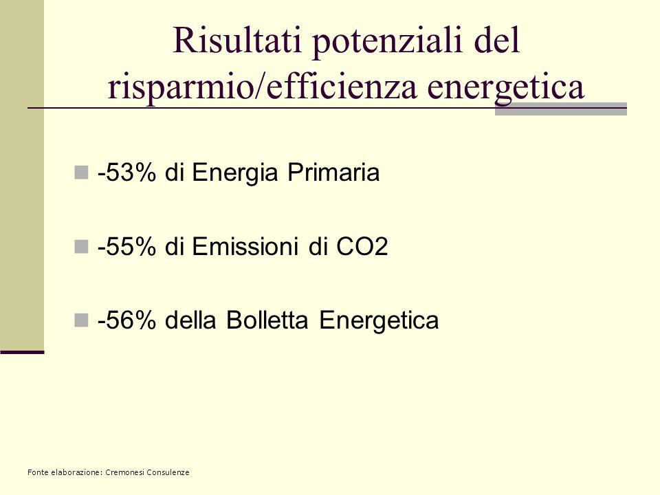 Risultati potenziali del risparmio/efficienza energetica  -53% di Energia Primaria  -55% di Emissioni di CO2  -56% della Bolletta Energetica Fonte elaborazione: Cremonesi Consulenze