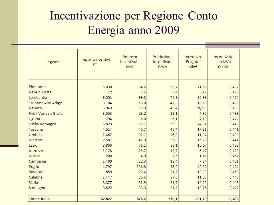 Regione Impianti incentivi n° Potenza Incentivata MW Produzione Incentivata GWh Incentivo Erogato Mln€ Incentivato per kWh €/kWh Piemonte 5.03064,650,221,680,432 Valle d Aosta720,60,40,170,425 Lombardia9.55199,8 72,930,930,424 Trentino Alto Adige3.10450,042,318,600,439 Veneto5.94359,3 45,419,53 0,430 Friuli Venezia Giulia3.05323,218,17,960,439 Liguria7946,05,12,190,427 Emilia Romagna5.82375,1 55,324,310,440 Toscana4.51446,740,417,810,441 Umbria1.46731,125,8 11,340,439 Marche2.50745,9 35,815,780,441 Lazio3.80076,138,116,670,438 Abruzzo1.17818,712,7 5,470,429 Molise2004,92,51,120,452 Campania1.48922,318,47,940,431 Puglia4.797136,895,040,320,424 Basilicata85923,421,710,030,463 Calabria1.44726,627,011,990,445 Sicilia3.37731,931,714,200,448 Sardegna3.82233,331,213,760,442 Totale Italia62.827876,2 670,1 291,790,435 Incentivazione per Regione Conto Energia anno 2009