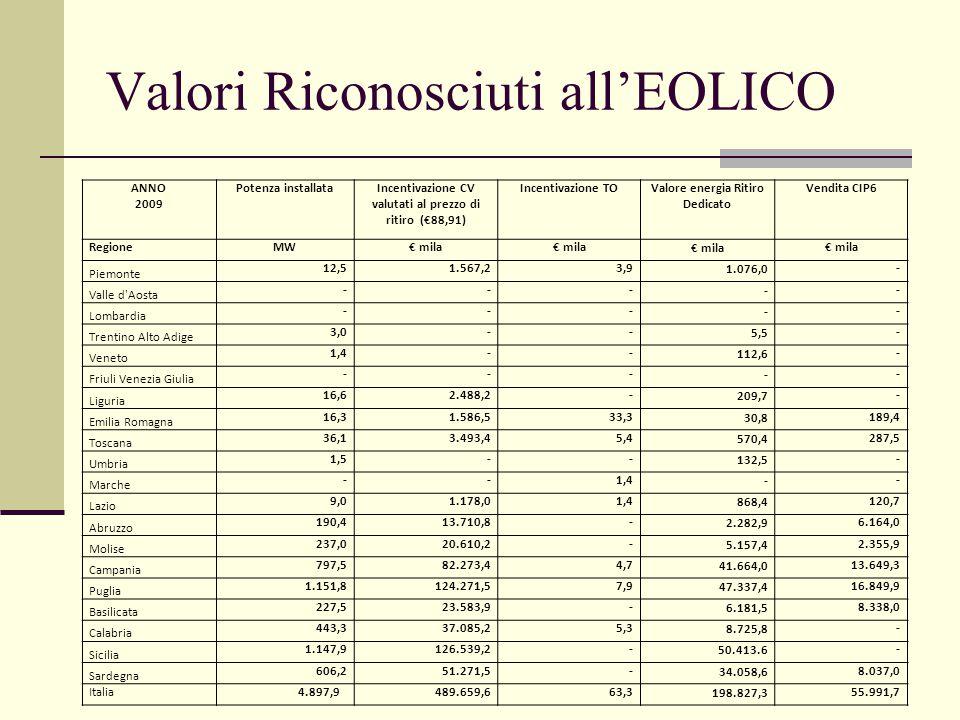 Valori Riconosciuti all'EOLICO ANNO 2009 Potenza installataIncentivazione CV valutati al prezzo di ritiro (€88,91) Incentivazione TOValore energia Ritiro Dedicato Vendita CIP6 RegioneMW€ mila Piemonte 12,51.567,23,91.076,0- Valle d Aosta ----- Lombardia ----- Trentino Alto Adige 3,0--5,5- Veneto 1,4--112,6- Friuli Venezia Giulia ----- Liguria 16,62.488,2-209,7- Emilia Romagna 16,31.586,533,330,8189,4 Toscana 36,13.493,45,4570,4287,5 Umbria 1,5--132,5- Marche --1,4-- Lazio 9,01.178,01,4868,4120,7 Abruzzo 190,413.710,8-2.282,96.164,0 Molise 237,020.610,2-5.157,42.355,9 Campania 797,582.273,44,741.664,013.649,3 Puglia 1.151,8124.271,57,947.337,416.849,9 Basilicata 227,523.583,9-6.181,58.338,0 Calabria 443,337.085,25,38.725,8- Sicilia 1.147,9126.539,2-50.413.6- Sardegna 606,251.271,5-34.058,68.037,0 Italia 4.897,9489.659,663,3198.827,355.991,7