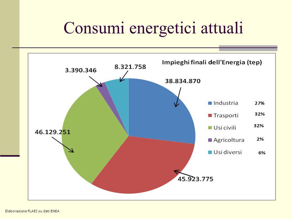 Consumi energetici attuali Elaborazione FLAEI su dati ENEA