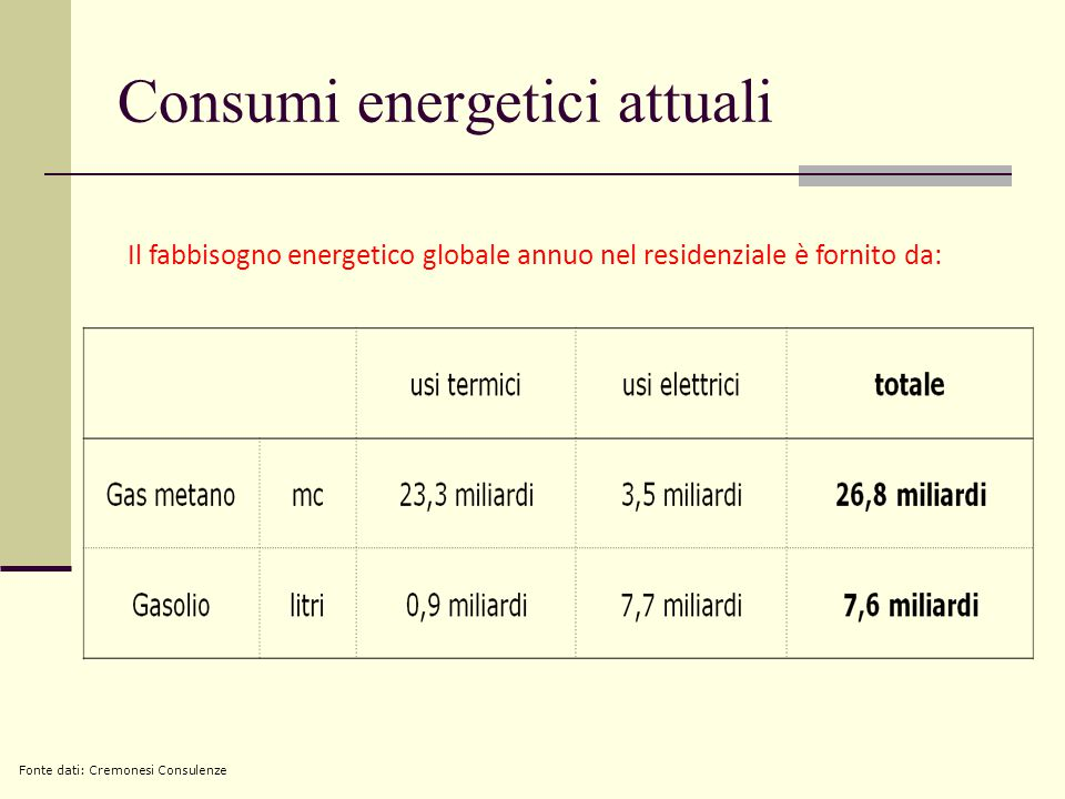 Consumi energetici attuali Il fabbisogno energetico globale annuo nel residenziale è fornito da: Fonte dati: Cremonesi Consulenze
