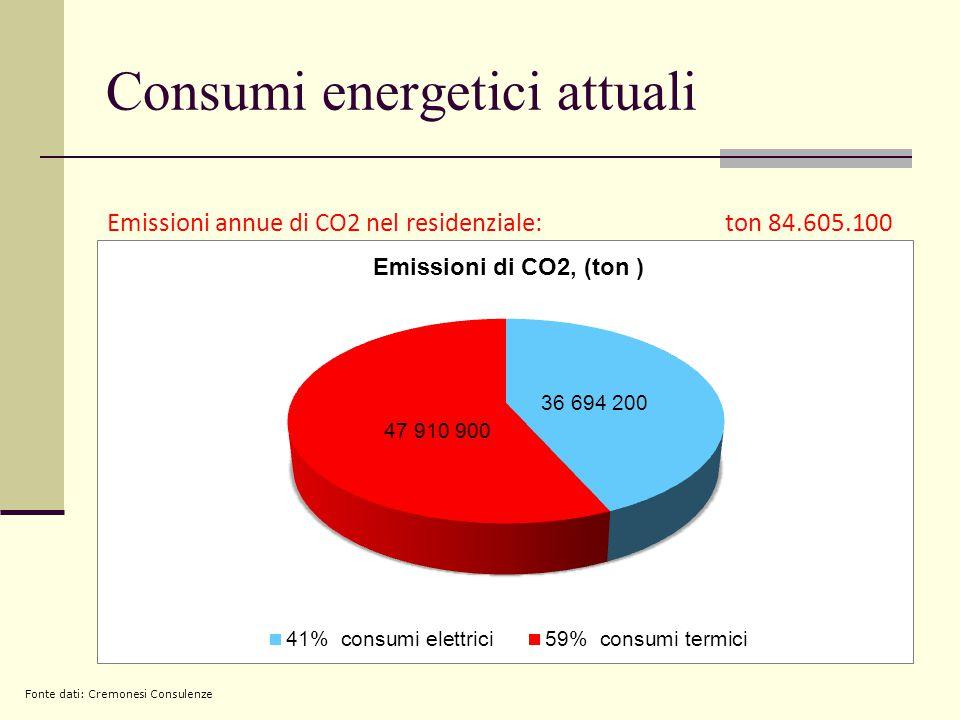 Consumi energetici attuali Emissioni annue di CO2 nel residenziale: ton 84.605.100 Fonte dati: Cremonesi Consulenze
