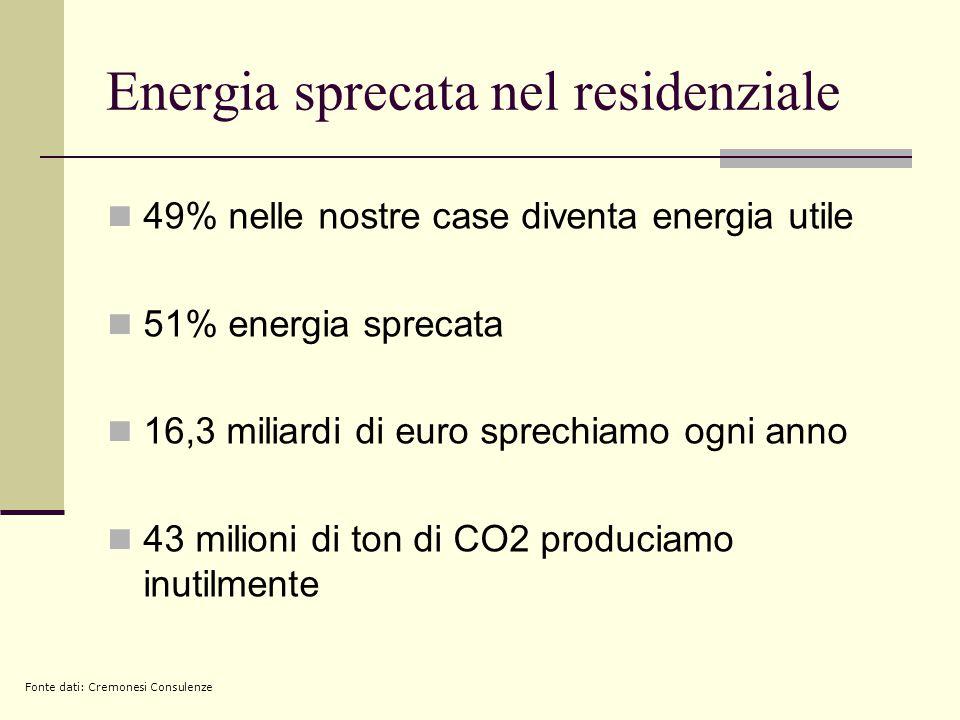 Energia sprecata nel residenziale  49% nelle nostre case diventa energia utile  51% energia sprecata  16,3 miliardi di euro sprechiamo ogni anno  43 milioni di ton di CO2 produciamo inutilmente Fonte dati: Cremonesi Consulenze