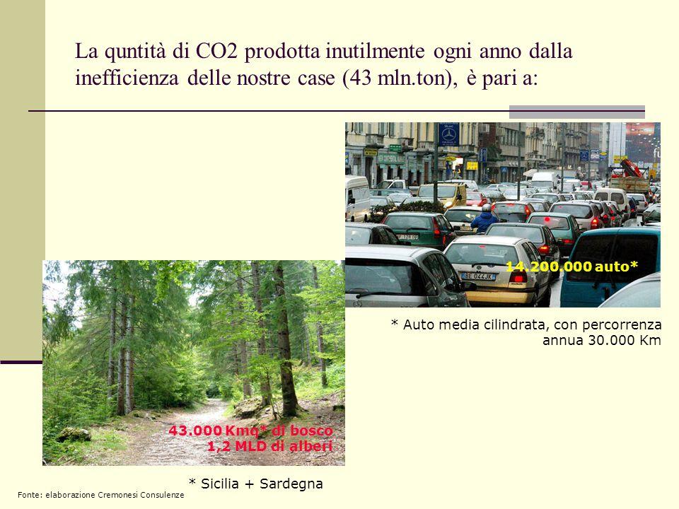 La quntità di CO2 prodotta inutilmente ogni anno dalla inefficienza delle nostre case (43 mln.ton), è pari a: 43.000 Kmq* di bosco 1,2 MLD di alberi 14.200.000 auto* * Auto media cilindrata, con percorrenza annua 30.000 Km * Sicilia + Sardegna Fonte: elaborazione Cremonesi Consulenze