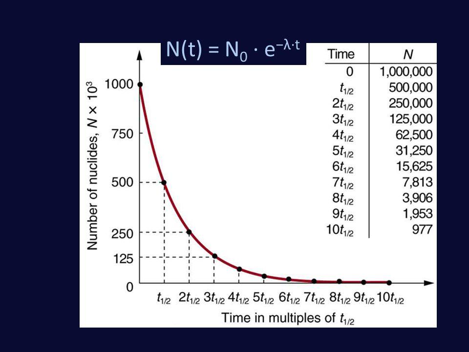 N(t) = N 0 · e −λ·t