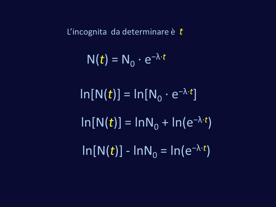 L'incognita da determinare è t N(t) = N 0 · e −λ·t ln[N(t)] = ln[N 0 · e −λ·t ] ln[N(t)] = lnN 0 + ln(e −λ·t ) ln[N(t)] - lnN 0 = ln(e −λ·t )