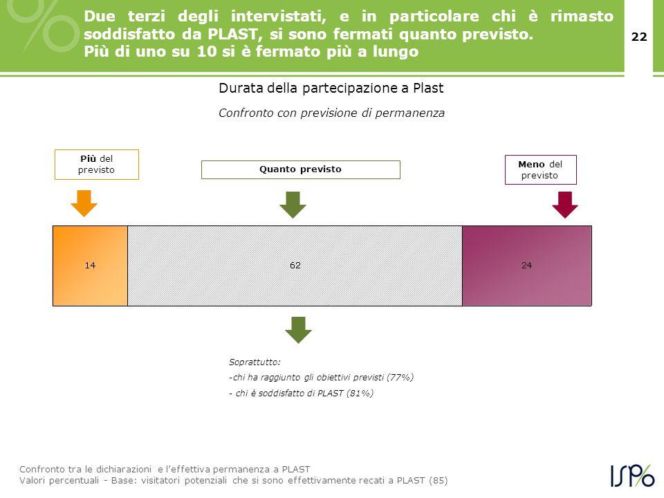 22 Più del previsto Meno del previsto Soprattutto: -chi ha raggiunto gli obiettivi previsti (77%) - chi è soddisfatto di PLAST (81%) Due terzi degli i
