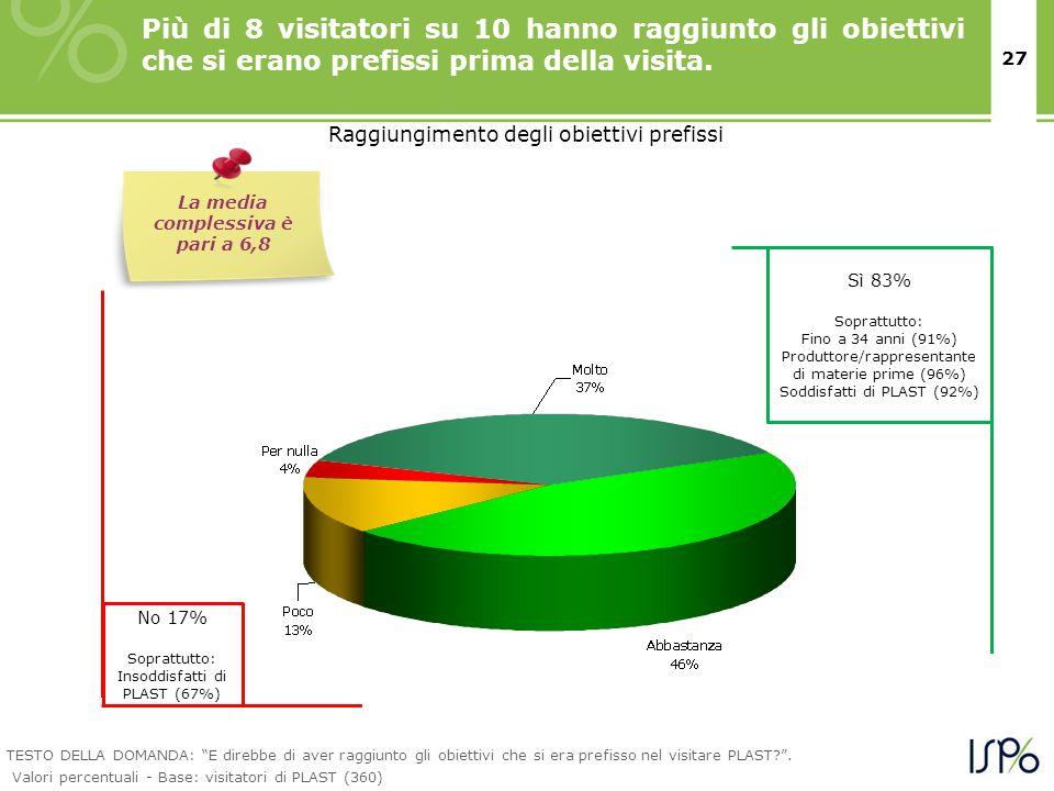 27 Più di 8 visitatori su 10 hanno raggiunto gli obiettivi che si erano prefissi prima della visita. Raggiungimento degli obiettivi prefissi Sì 83% So
