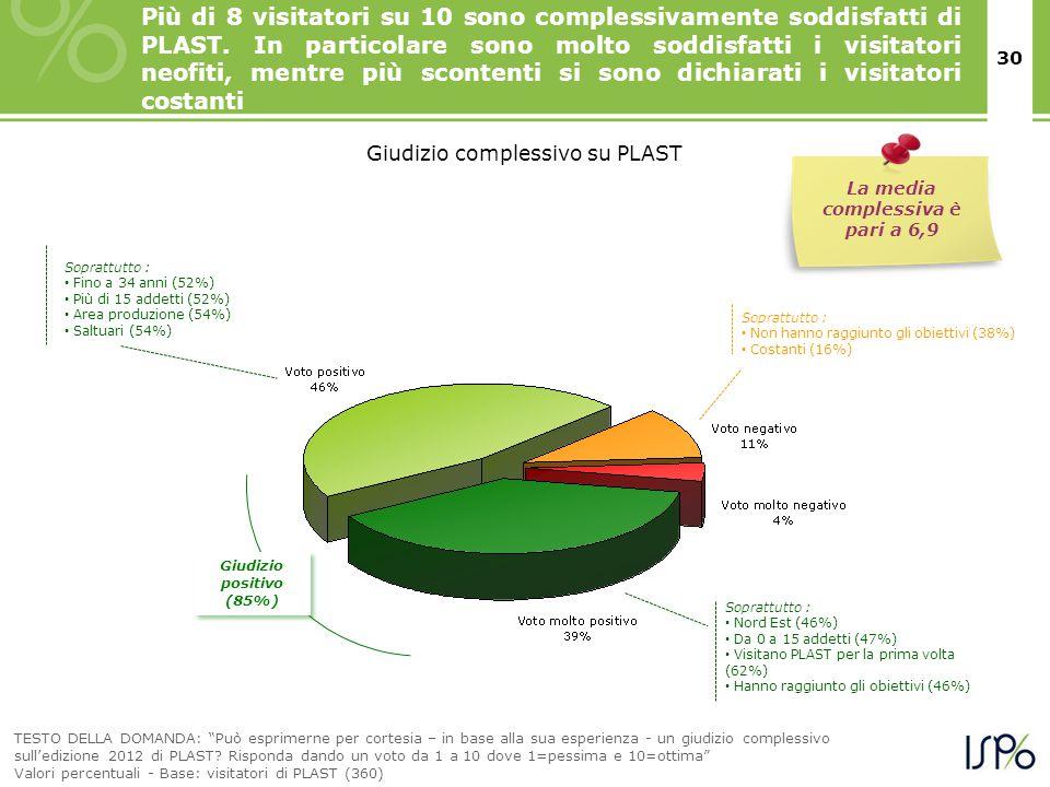 30 Più di 8 visitatori su 10 sono complessivamente soddisfatti di PLAST.