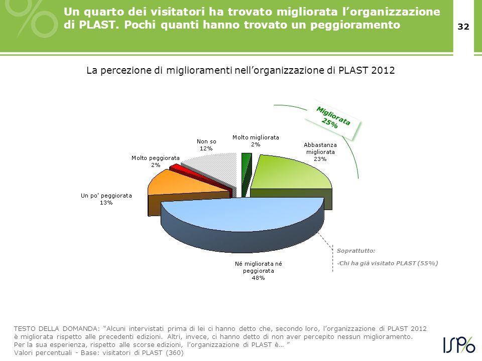 32 Un quarto dei visitatori ha trovato migliorata l'organizzazione di PLAST. Pochi quanti hanno trovato un peggioramento Migliorata 25% TESTO DELLA DO