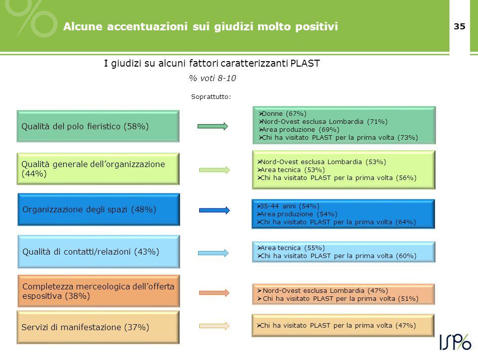 35 Alcune accentuazioni sui giudizi molto positivi Servizi di manifestazione (37%) Qualità di contatti/relazioni (43%) Organizzazione degli spazi (48%) Completezza merceologica dell'offerta espositiva (38%) Qualità generale dell'organizzazione (44%)  Chi ha visitato PLAST per la prima volta (47%)  Area tecnica (55%)  Chi ha visitato PLAST per la prima volta (60%)  35-44 anni (54%)  Area produzione (54%)  Chi ha visitato PLAST per la prima volta (64%)  Nord-Ovest esclusa Lombardia (53%)  Area tecnica (53%)  Chi ha visitato PLAST per la prima volta (56%) Soprattutto:  Nord-Ovest esclusa Lombardia (47%)  Chi ha visitato PLAST per la prima volta (51%) I giudizi su alcuni fattori caratterizzanti PLAST % voti 8-10 Qualità del polo fieristico (58%)  Donne (67%)  Nord-Ovest esclusa Lombardia (71%)  Area produzione (69%)  Chi ha visitato PLAST per la prima volta (73%)