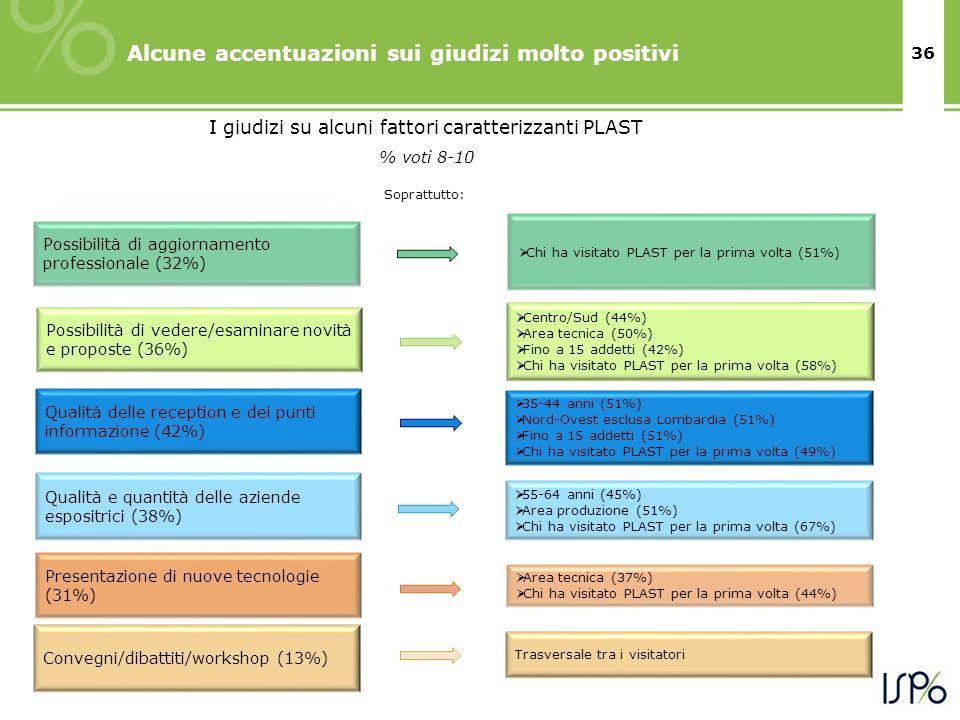 36 Alcune accentuazioni sui giudizi molto positivi Convegni/dibattiti/workshop (13%) Qualità e quantità delle aziende espositrici (38%) Qualità delle