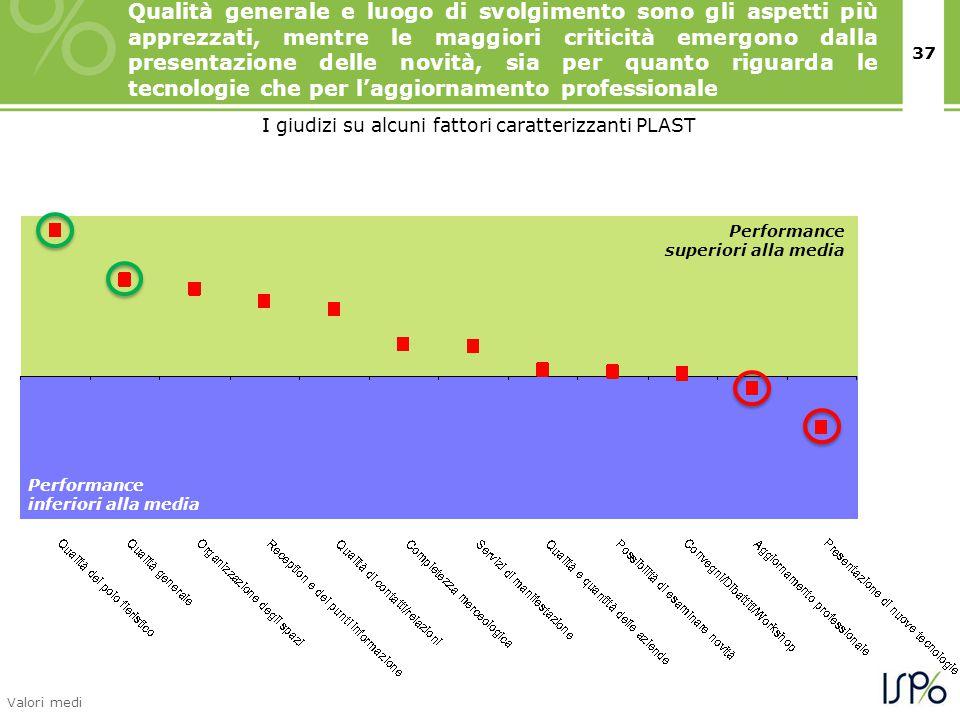 37 Performance superiori alla media Performance inferiori alla media I giudizi su alcuni fattori caratterizzanti PLAST Valori medi Qualità generale e
