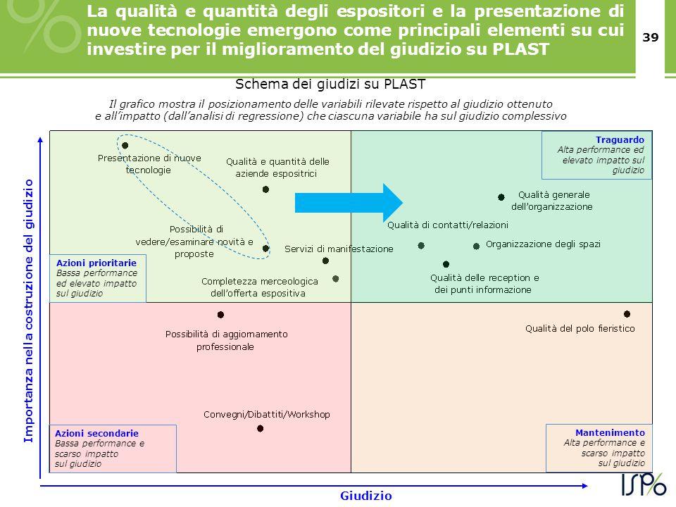 39 Schema dei giudizi su PLAST Il grafico mostra il posizionamento delle variabili rilevate rispetto al giudizio ottenuto e all'impatto (dall'analisi