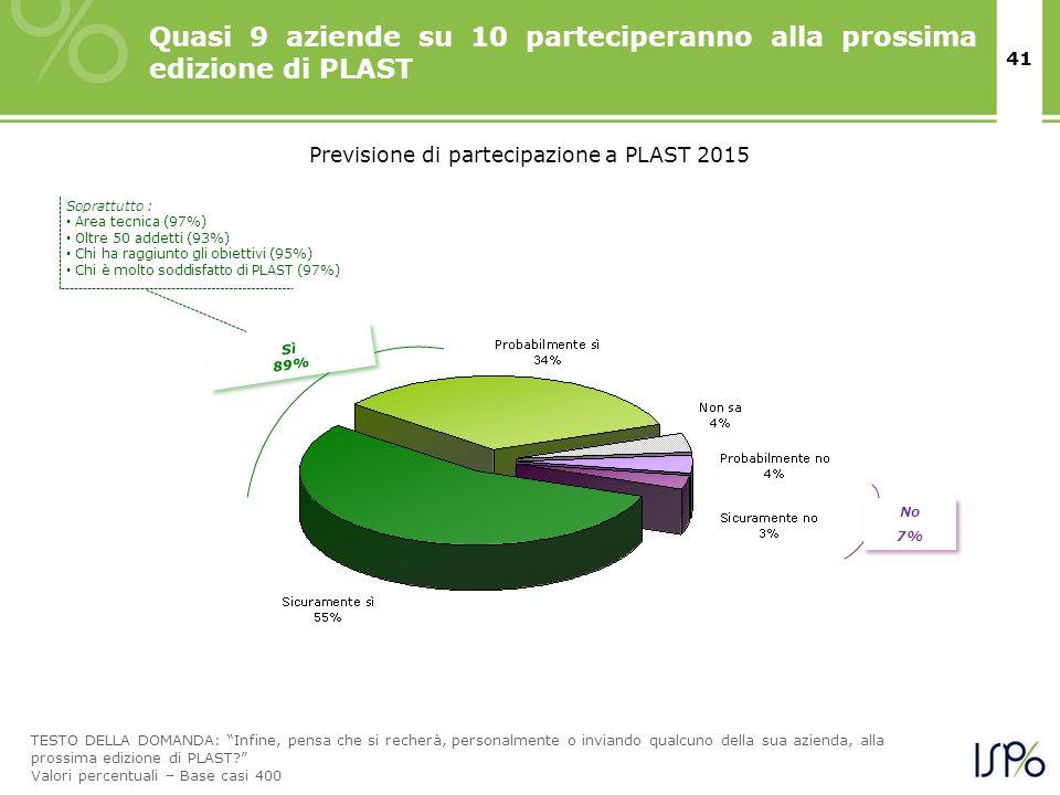 """41 Quasi 9 aziende su 10 parteciperanno alla prossima edizione di PLAST Sì 89% Sì 89% No 7% No 7% TESTO DELLA DOMANDA: """"Infine, pensa che si recherà,"""