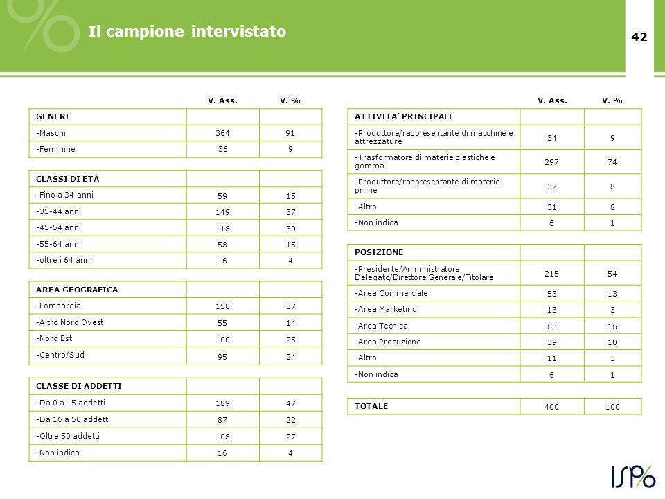 42 Il campione intervistato V. Ass.V. % GENERE -Maschi36491 -Femmine369 CLASSI DI ETÀ -Fino a 34 anni 5915 -35-44 anni 14937 -45-54 anni 11830 -55-64