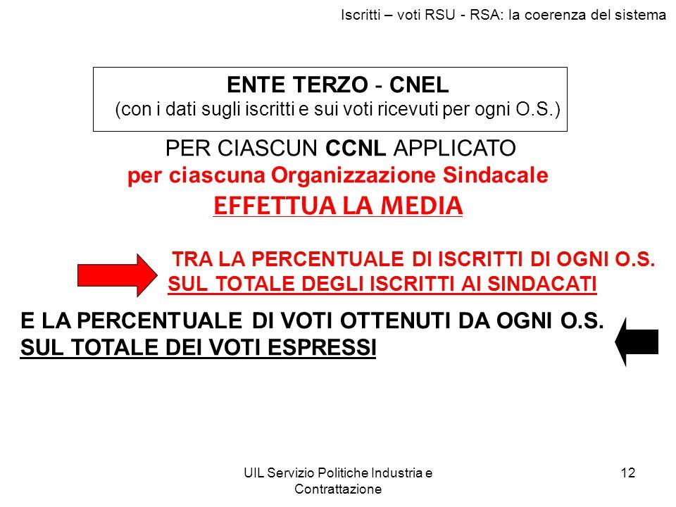 UIL Servizio Politiche Industria e Contrattazione 12 ENTE TERZO - CNEL (con i dati sugli iscritti e sui voti ricevuti per ogni O.S.) PER CIASCUN CCNL
