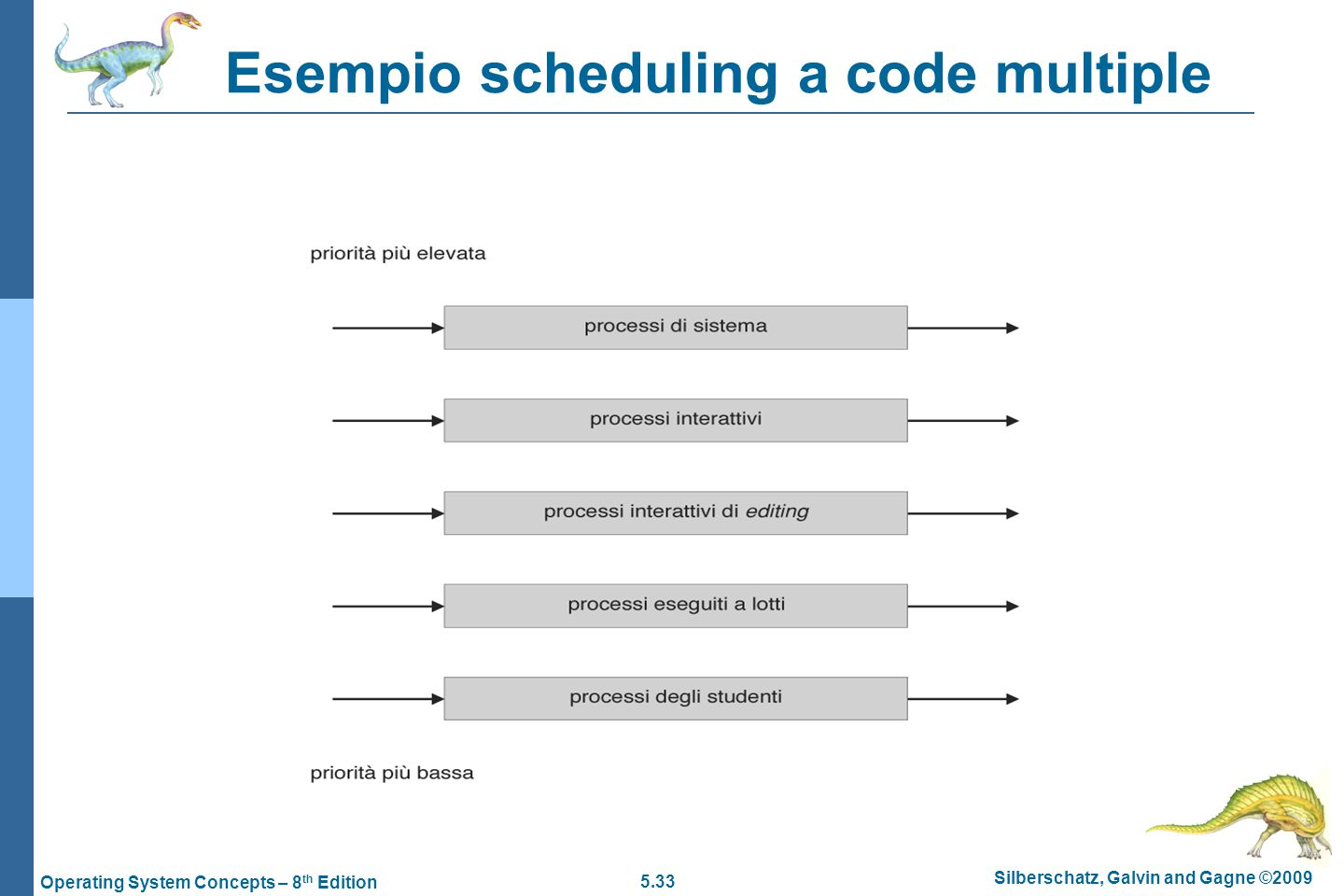 5.33 Silberschatz, Galvin and Gagne ©2009 Operating System Concepts – 8 th Edition Esempio scheduling a code multiple