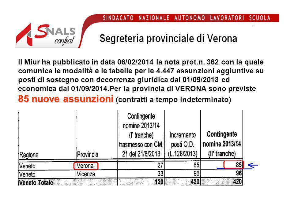 NOMINE IN RUOLO SU SOSTEGNO provincia VERONA imminenti per 85 posti Se sei in posizione utile per le assunzioni a tempo indeterminato su posti di sostegno con decorrenza giuridica dal 01/09/2013 ed economica dal 01/09/2014,leggi quanto segue: