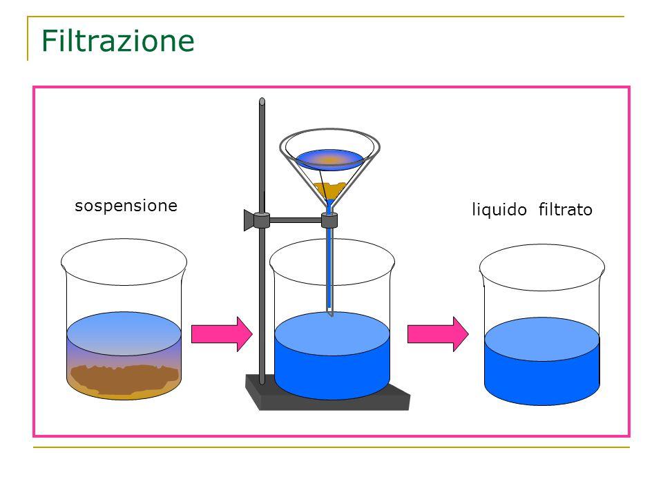 sospensione liquido filtrato Filtrazione