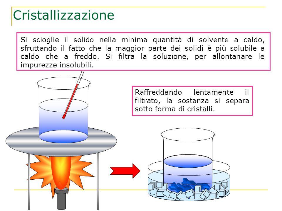 Cristallizzazione Si scioglie il solido nella minima quantità di solvente a caldo, sfruttando il fatto che la maggior parte dei solidi è più solubile