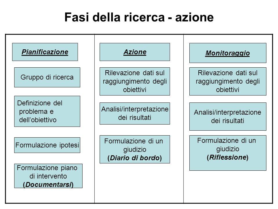 Fasi della ricerca - azione Pianificazione Gruppo di ricerca Definizione del problema e dell'obiettivo Formulazione ipotesi Formulazione piano di inte