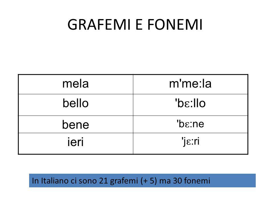 GRAFEMI E FONEMI melam'me:la bello 'b ɛ :llo bene 'b ɛ :ne ieri 'j ɛ :ri In Italiano ci sono 21 grafemi (+ 5) ma 30 fonemi