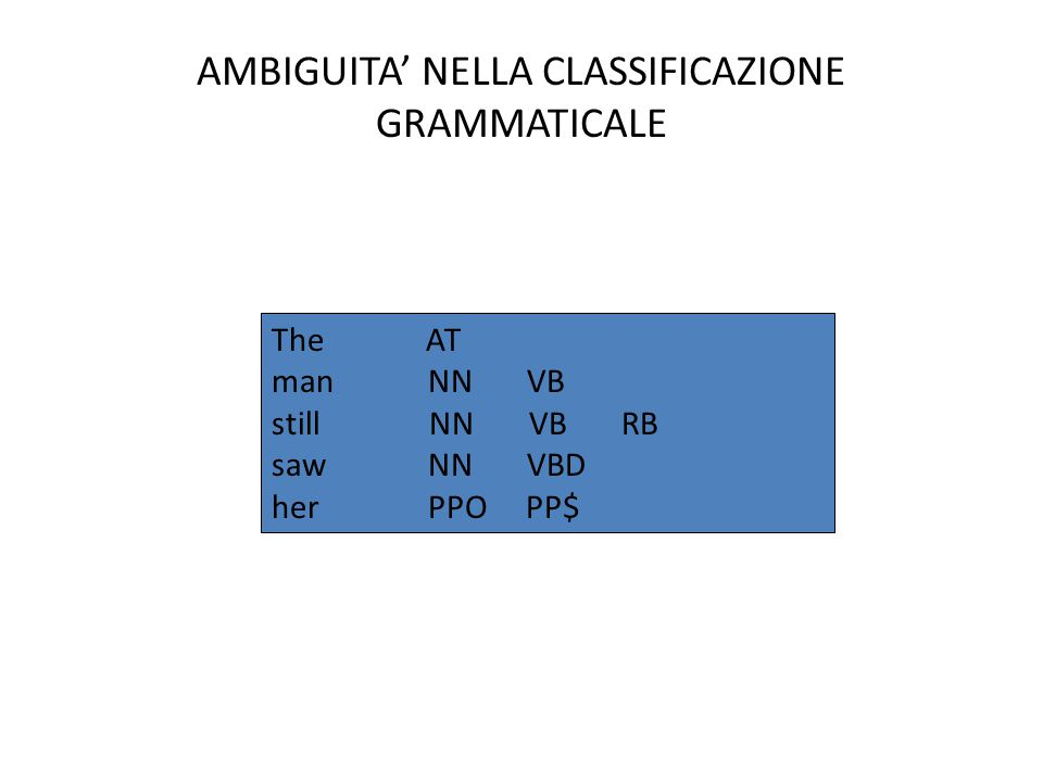 AMBIGUITA' NELLA CLASSIFICAZIONE GRAMMATICALE The AT man NN VB still NN VB RB saw NN VBD her PPO PP$