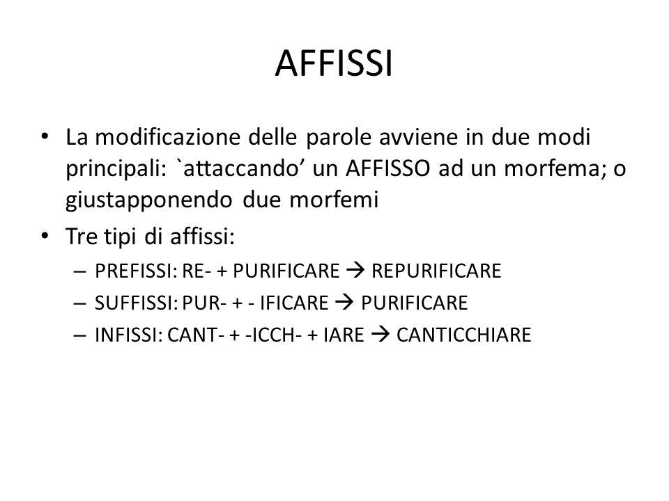 AFFISSI • La modificazione delle parole avviene in due modi principali: `attaccando' un AFFISSO ad un morfema; o giustapponendo due morfemi • Tre tipi