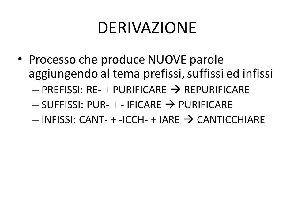 DERIVAZIONE • Processo che produce NUOVE parole aggiungendo al tema prefissi, suffissi ed infissi – PREFISSI: RE- + PURIFICARE  REPURIFICARE – SUFFIS