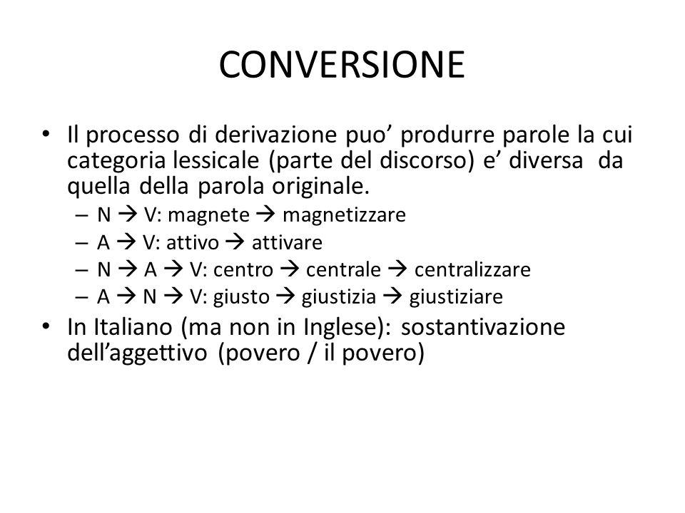 CONVERSIONE • Il processo di derivazione puo' produrre parole la cui categoria lessicale (parte del discorso) e' diversa da quella della parola origin