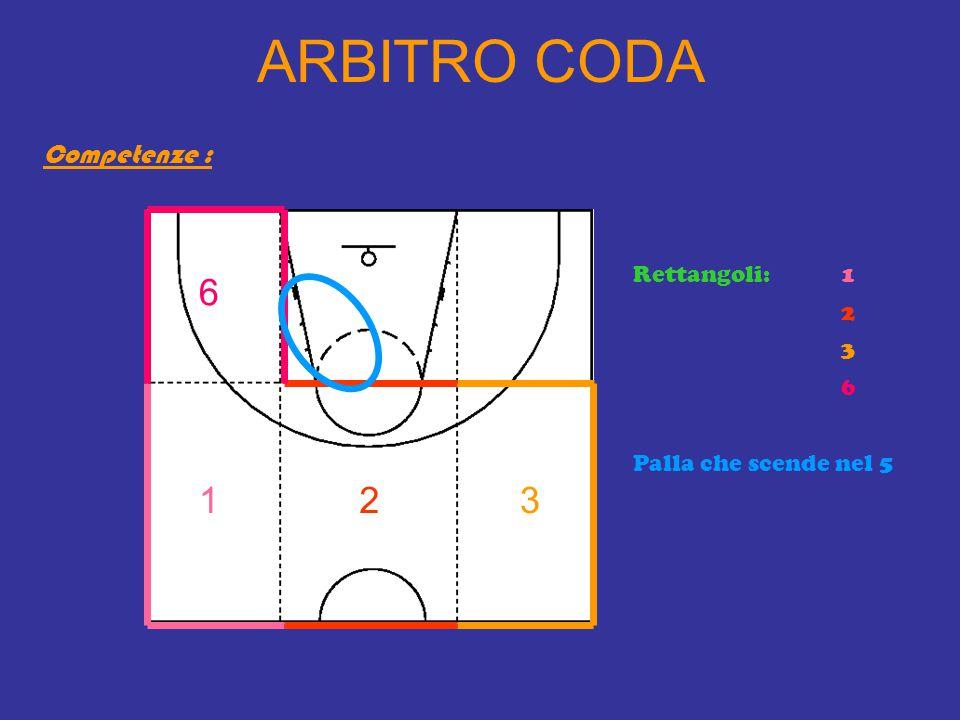ARBITRO CODA Competenze : Rettangoli: Palla che scende nel 5 3 1 1 2 3 6 2 6