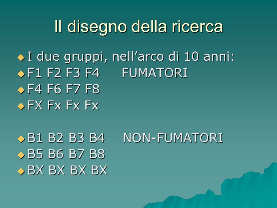 Il disegno della ricerca  I due gruppi, nell'arco di 10 anni:  F1 F2 F3 F4 FUMATORI  F4 F6 F7 F8  FX Fx Fx Fx  B1 B2 B3 B4 NON-FUMATORI  B5 B6 B