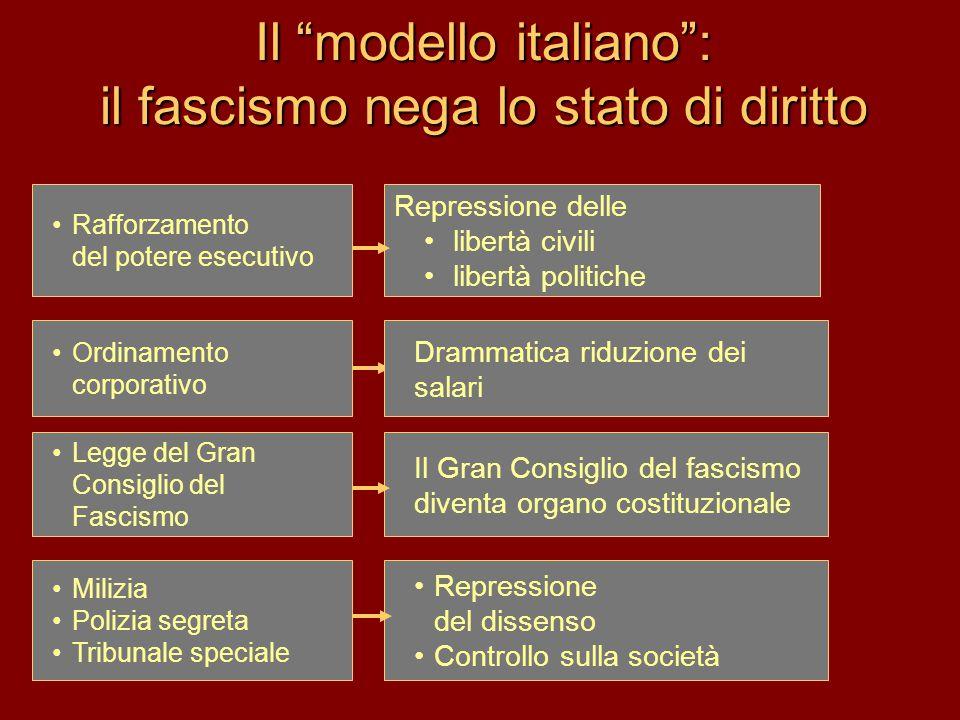 """Il """"modello italiano"""": il fascismo nega lo stato di diritto •Rafforzamento del potere esecutivo •Ordinamento corporativo •Legge del Gran Consiglio del"""
